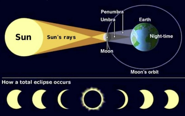 cool total solar eclipse facts